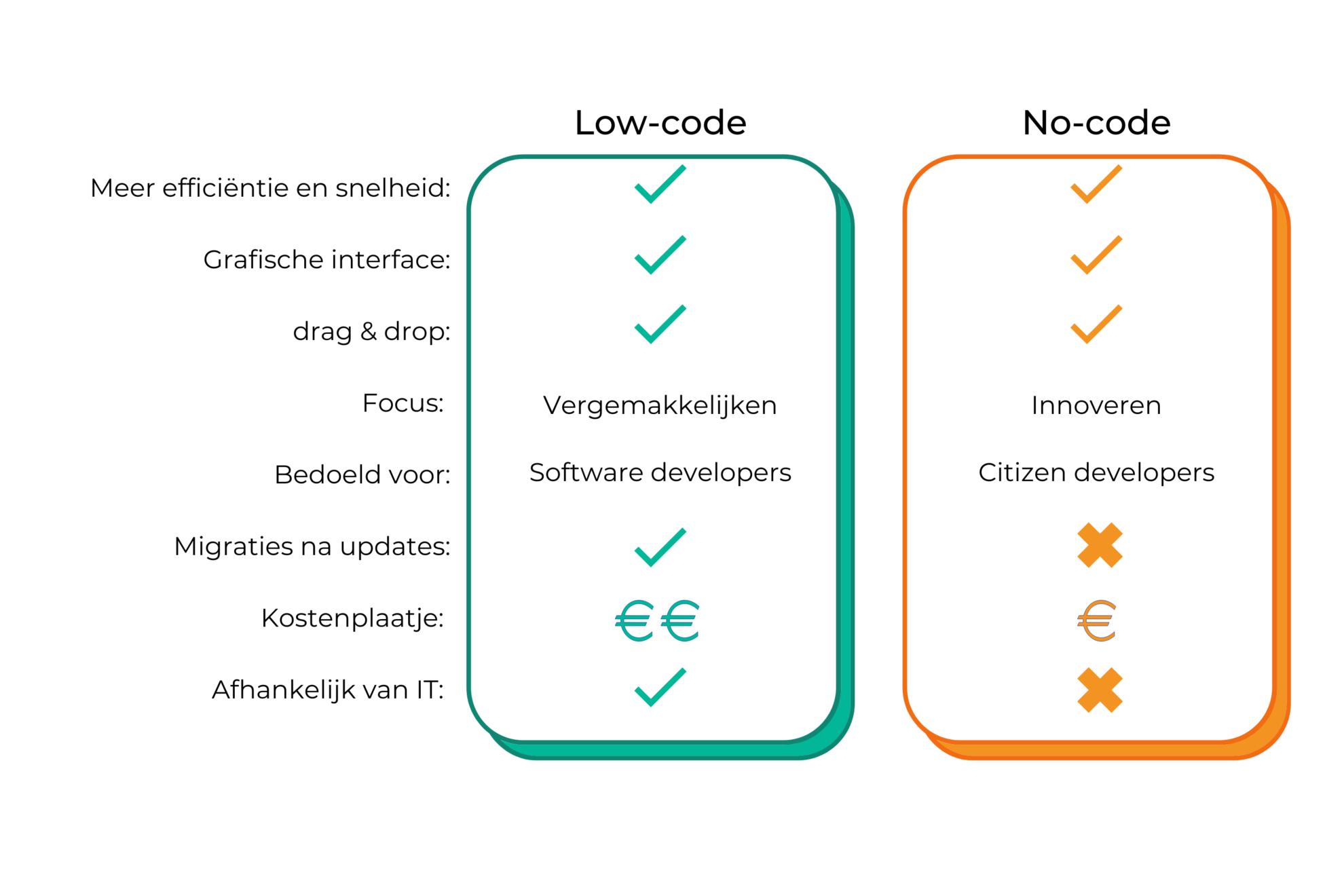 low-code vs. no-code