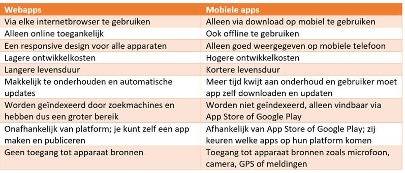verschillen webapps en mobiele apps